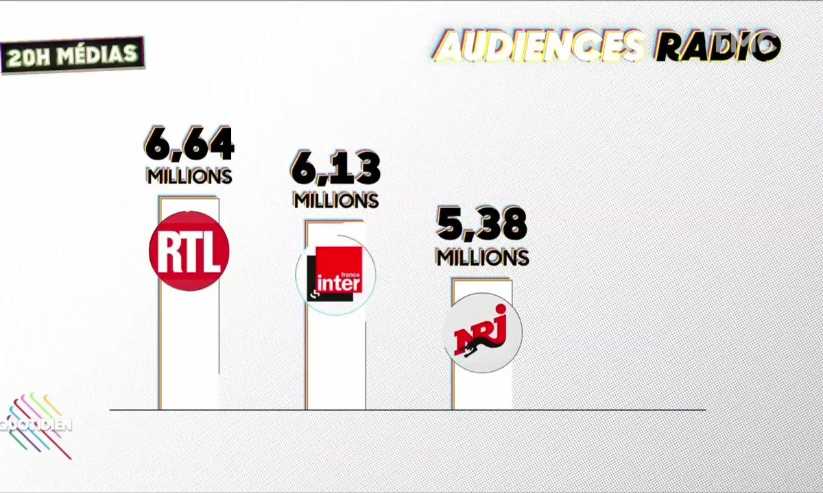 20h Médias : la guerre est déclarée entre NRJ et RTL