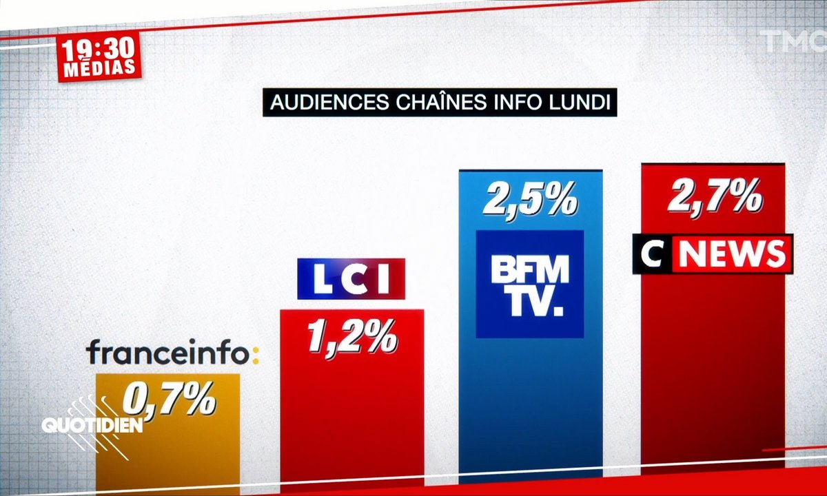 Audiences : CNEWS passe devant BFMTV