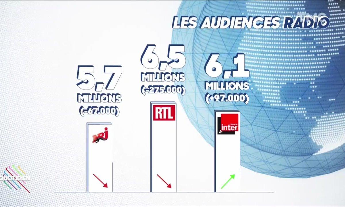 Les audiences radio : France Inter cartonne, Europe 1 s'effondre