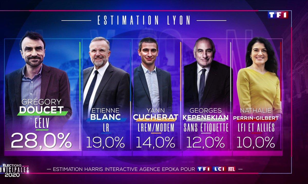 Élections municipales 2020 : Grégory Doucet largement en tête à Lyon