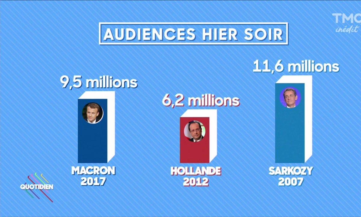 Macron sur TF1 : 9,5 Millions de téléspectateurs devant leur TV