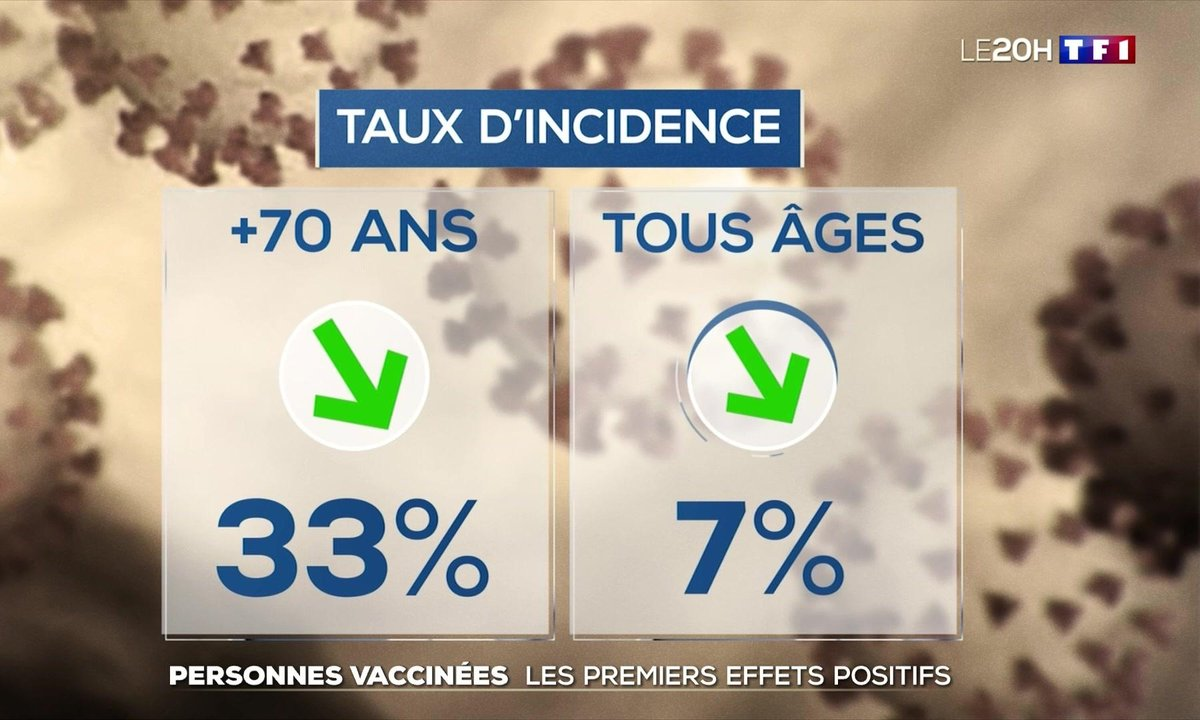 Personnes vaccinées : les premiers effets positifs