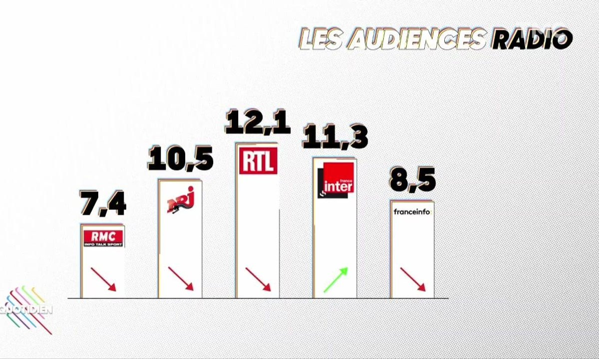 Le 20H Media : La température des audiences radio