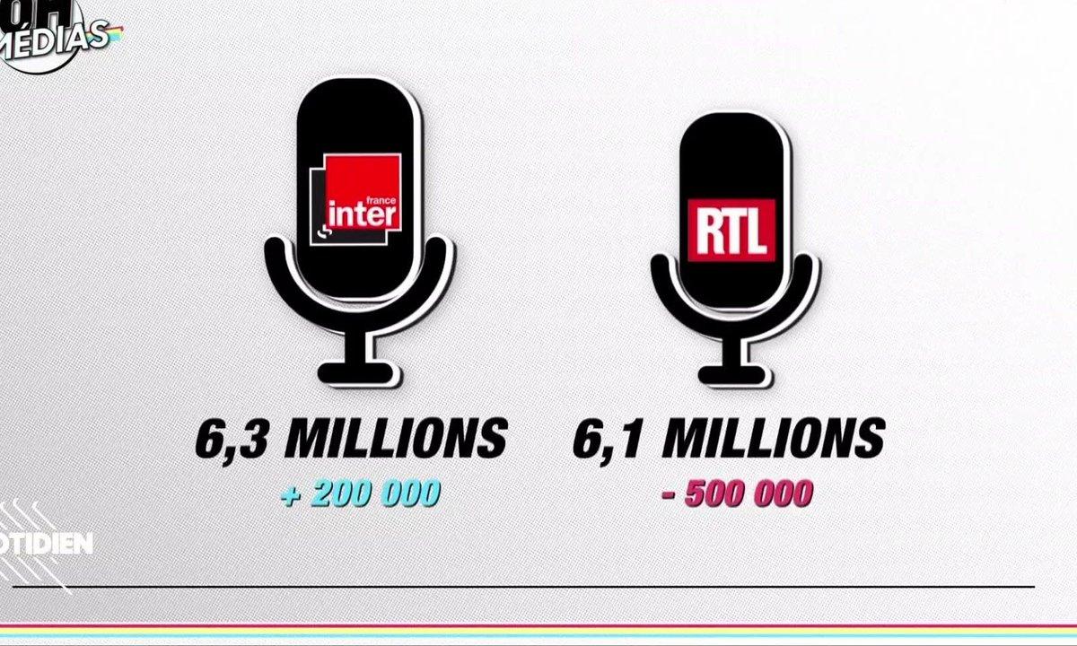 20h Médias : France Inter surpasse RTL, Yves Calvi recule