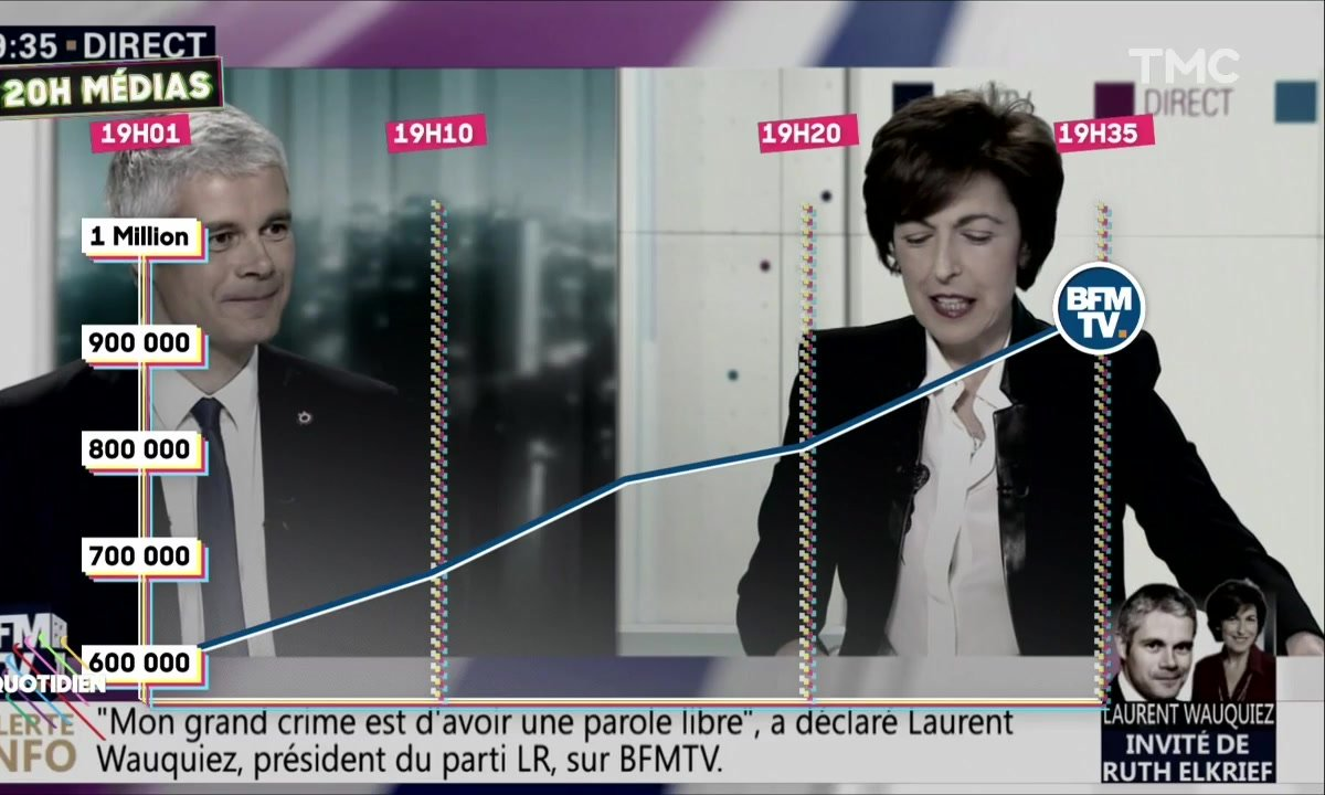 20H Médias - L'interview de Laurent Wauquiez permet à BFM TV de battre un record d'audience