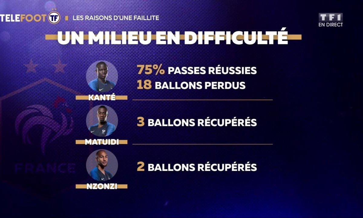 Equipe de France : Un milieu en difficulté