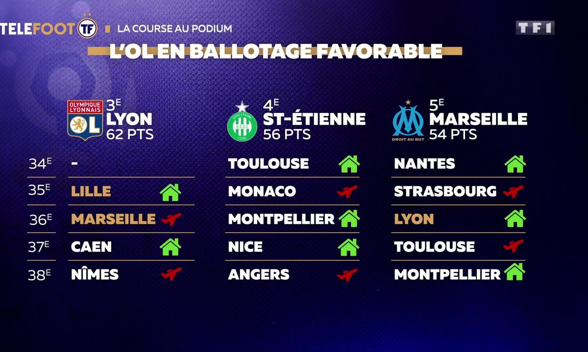 Ligue 1 : la course au podium