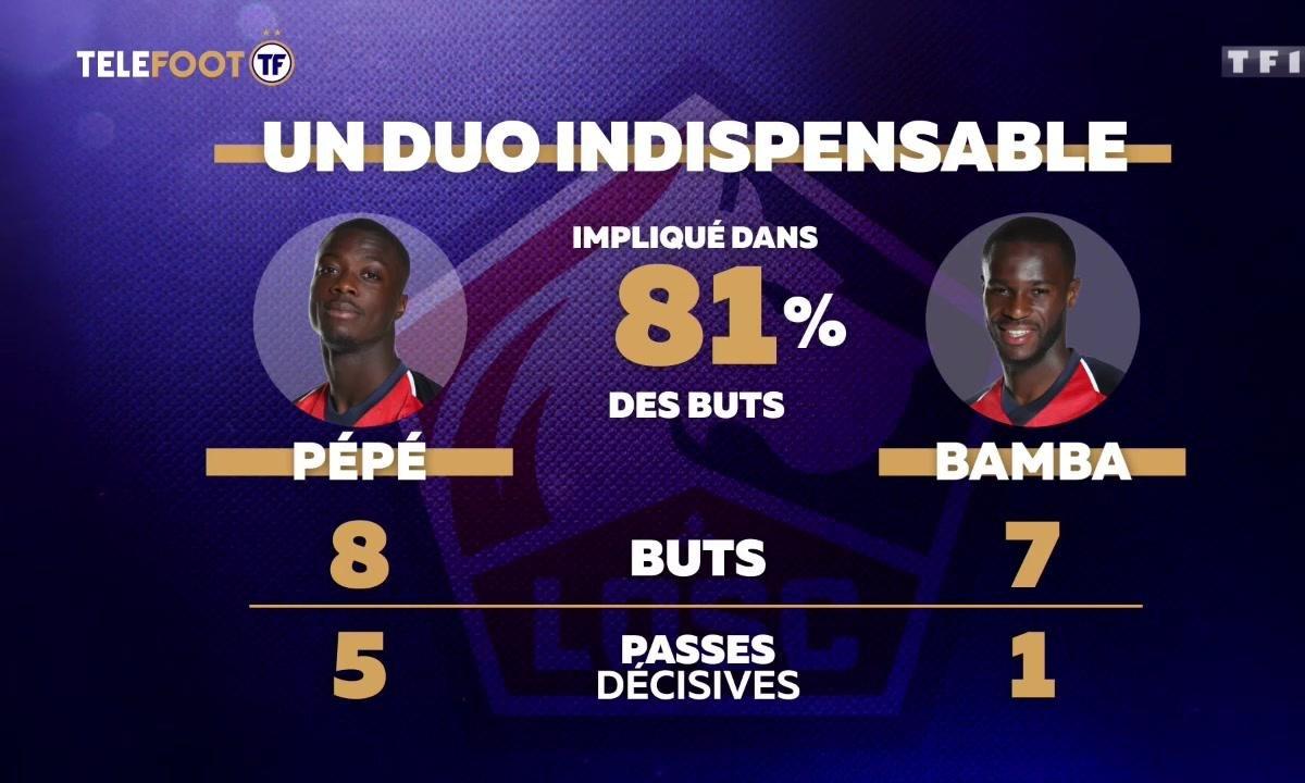 Lille : Pépé-Bamba, un duo en or