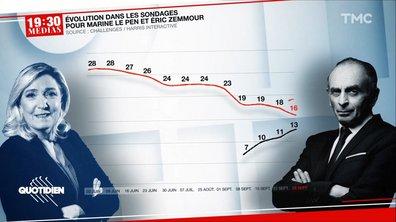 19h30 Médias : Marine Le Pen, la dégringolade continue