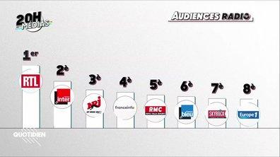 20h Médias – Audiences radios : RTL et Inter au coude à coude, Europe 1 dégringole encore