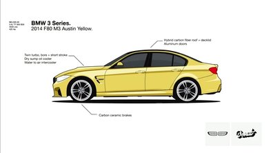 L'Evolution de la BMW Serie 3 depuis sa création