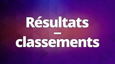 Résultats / Classement