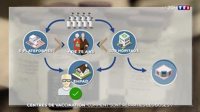 Centres de vaccination : comment sont réparties les doses ?