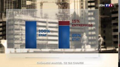 Chômage partiel : ce qui change pour les salariés et les entreprises