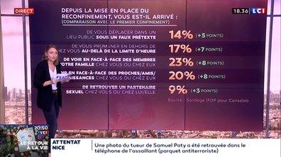 Comment les Français vivent le reconfinement ?