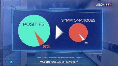 Covid-19 : l'efficacité du vaccin désormais chiffrée
