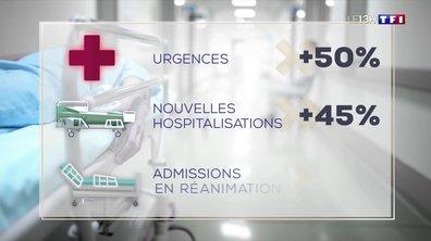 Covid-19 : les hôpitaux se remplissent à nouveau