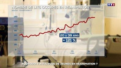 Covid-19 : pourquoi les patients en réanimation sont-ils de plus en plus jeunes ?