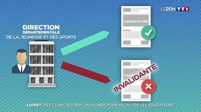 Des clubs du Loiret testent un fichier pour recruter les éducateurs sportifs