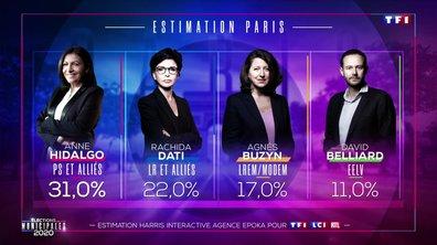 Élections municipales 2020 : Anne Hidalgo largement en tête à Paris devant Rachida Dati