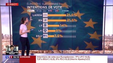 Européennes : Macron mal parti ?