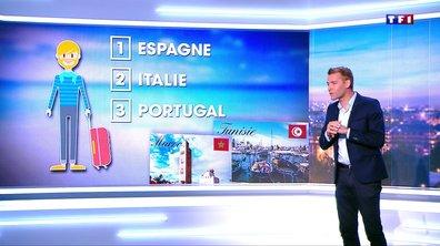 Quelles sont les destinations préférées des Français pour les vacances ?