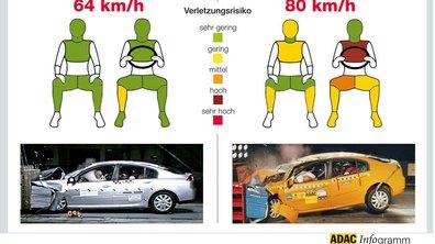 Crash Test à 80 km/h : Mauvais bilan