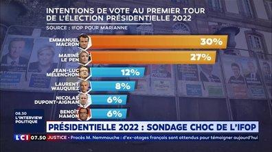 Présidentielle 2022 : sondage choc de l'Ifop