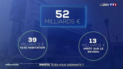 Qui a vu ses impôts baisser sous le quinquennat Macron ?