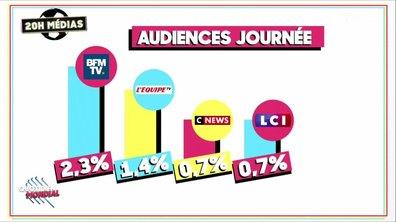 20h Médias – Mondial 2018 : bon démarrage pour TF1, grosse surprise pour l'Equipe 21