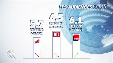 Les audiences radio : France Inter cartonne, Europe 1 s'effondre