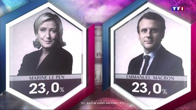 Présidentielle 2017 : l'annonce des résultats du premier tour