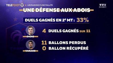 Equipe de France : Une défense aux abois