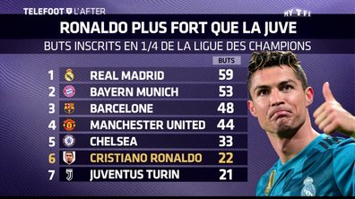 Téléfoot, l'After - Ronaldo plus fort que la Juve