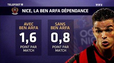 Les stats de l'OGC Nice avec et sans Hatem Ben Arfa