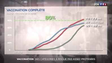 Vaccination : encore de nombreux Français à convaincre dans les catégories à risque