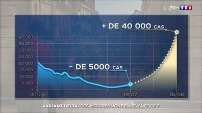 Variant Delta : les nouvelles mesures suffiront-elles ?