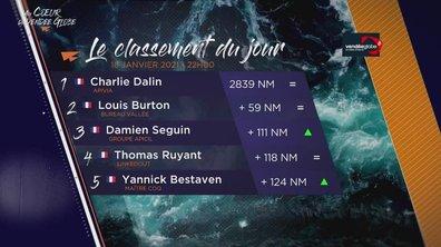 Vendée Globe 2020 - replay du mardi 19 janvier 2021 00h05
