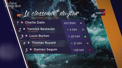 Vendée Globe 2020 - replay du mercredi 13 janvier 2021 00h05