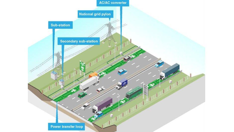 Bientôt des autoroutes qui rechargent les voitures électriques ?