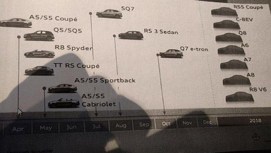 A5, R8 V6, TTRS, Q8 : le calendrier des futures Audi en fuite
