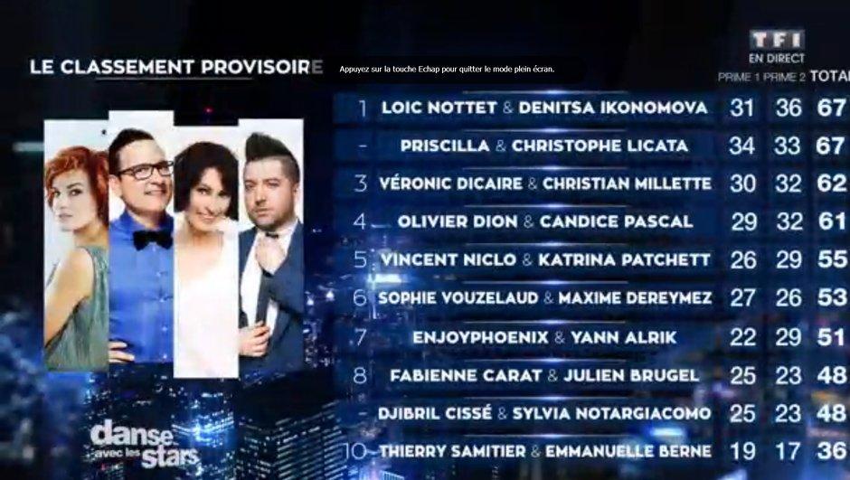 Danse avec les stars : le classement du prime du 31 octobre !