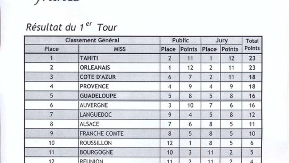 miss-france-2014-resultats-officiels-8441899