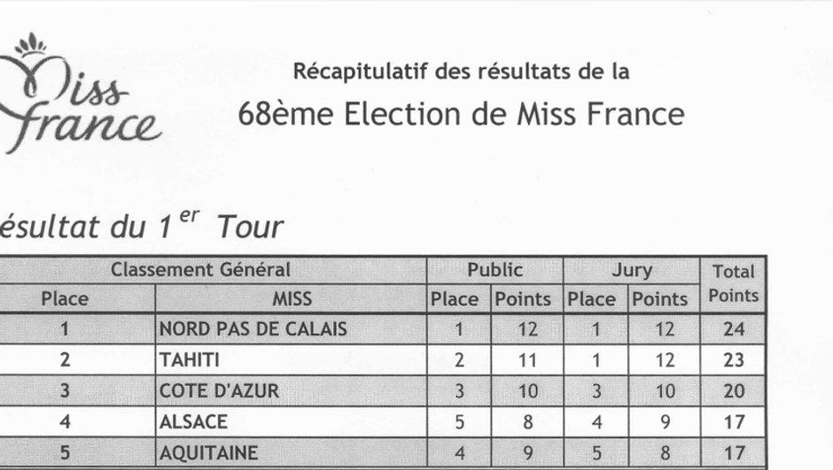 miss-france-2015-resultats-officiels-de-l-election-9390921